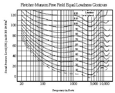 fletcher munson curves Example of information from equal loudness curves three example curves from the equal loudness curves are shown below, corresponding to very soft, midrange and very loud sounds.